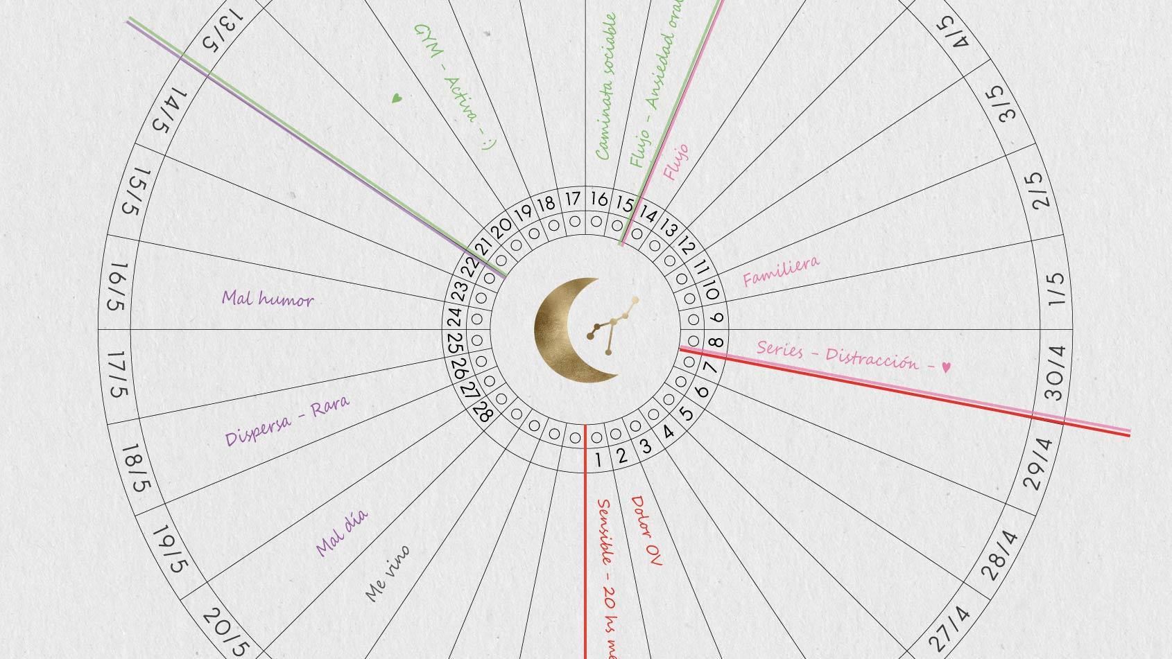 Arte Astral Calendario ciclo menstrual y las fases de la luna